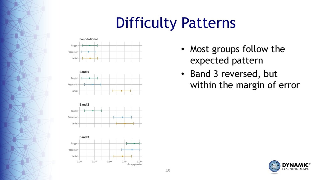 45 Difficulty Patterns • Most groups follow the...