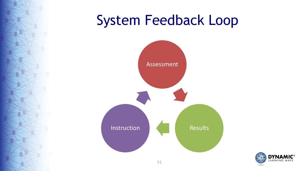 51 System Feedback Loop Assessment Results Inst...