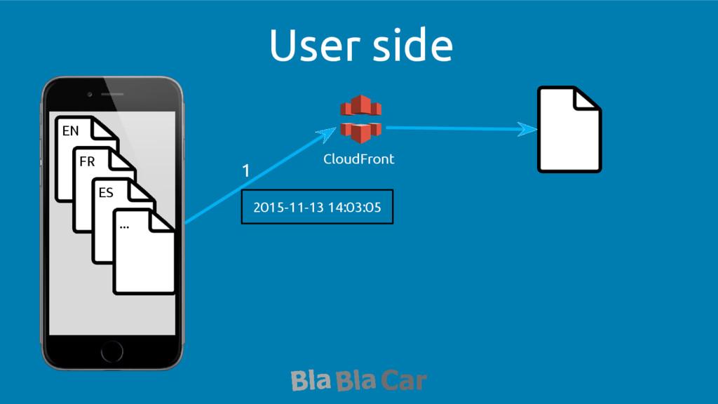 User side EN FR ES ... CloudFront 1 2015-11-13 ...