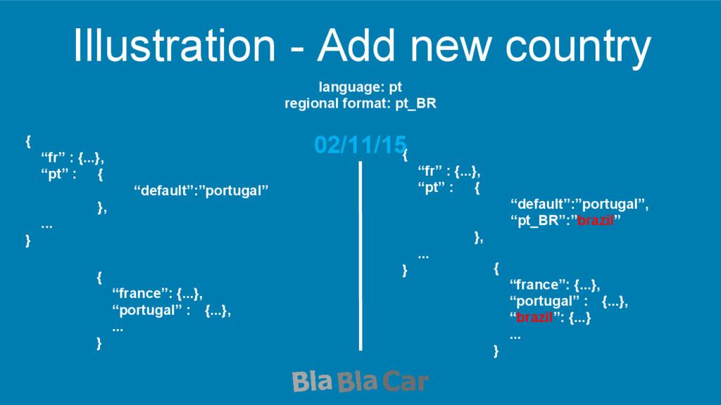 Illustration - Add new country language: pt reg...