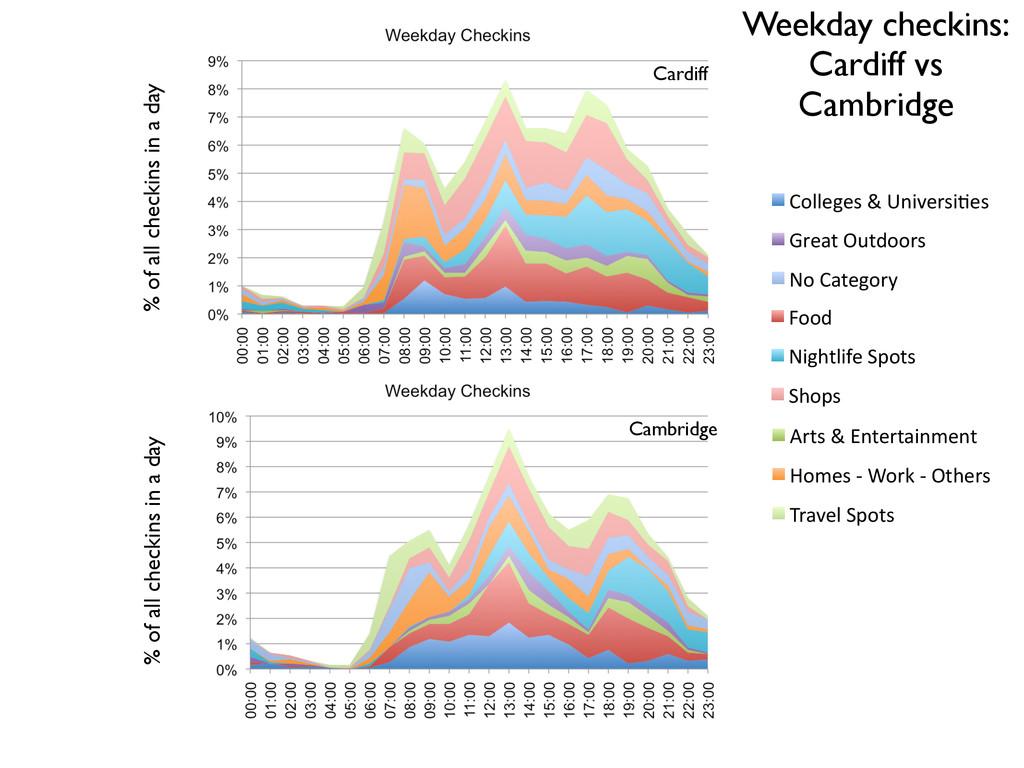 "Weekday checkins: Cardiff vs Cambridge !"" #!"" !..."