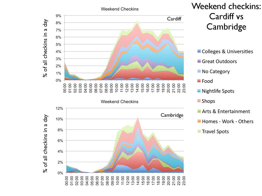 "Weekend checkins: Cardiff vs Cambridge !"" #!"" !..."
