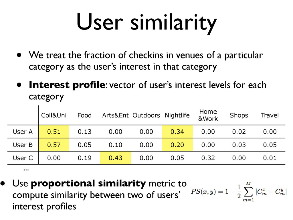User similarity • We treat the fraction of chec...