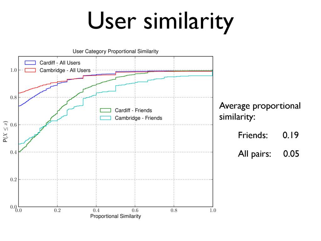 User similarity Average proportional similarity...
