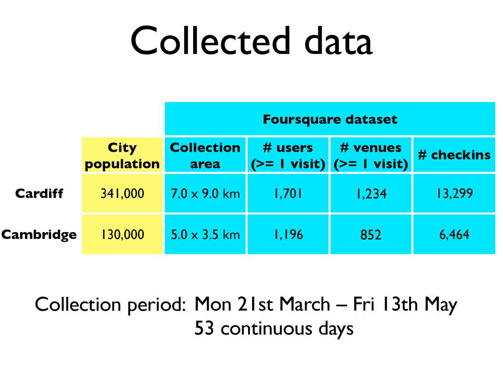 Collected data Foursquare dataset Foursquare da...