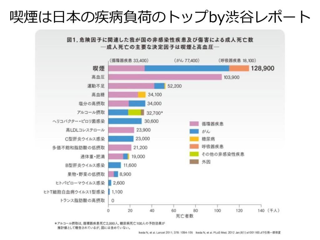 喫煙は日本の疾病負荷のトップby渋谷レポート