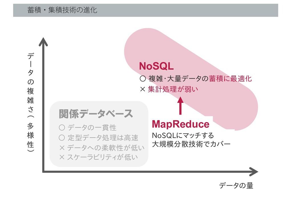 """ੵɾूੵٕज़ͷਐԽ データの量 デ ! タ の 複 雑 さ """" 多 様 性 # NoSQL ..."""