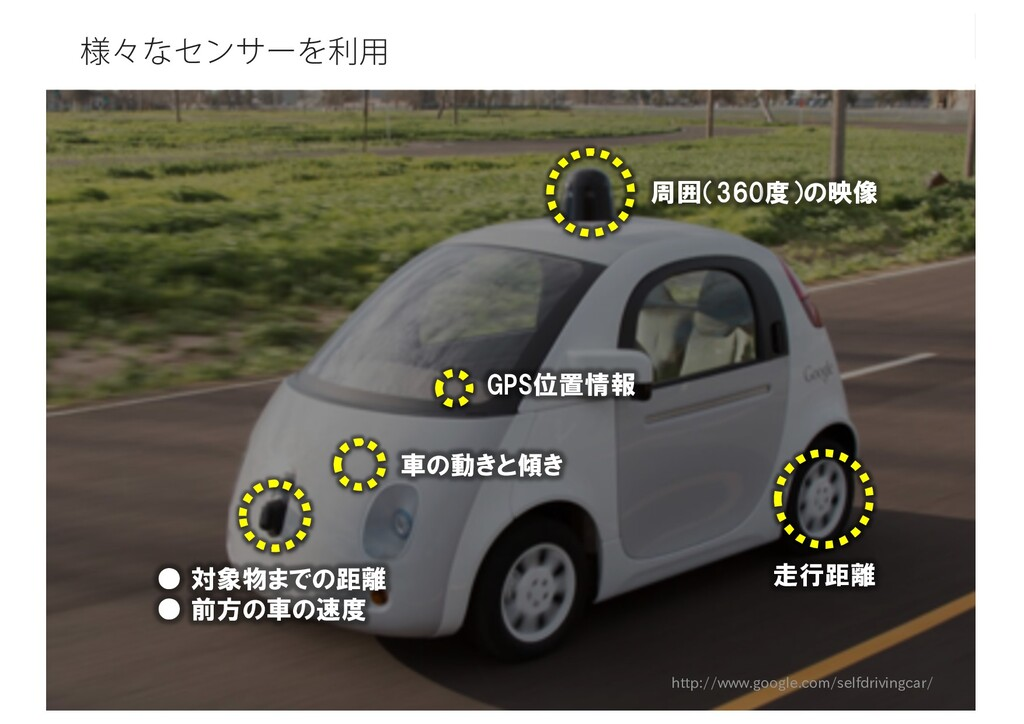 ༷ʑͳηϯαʔΛར༻ http://www.google.com/selfdrivingcar...