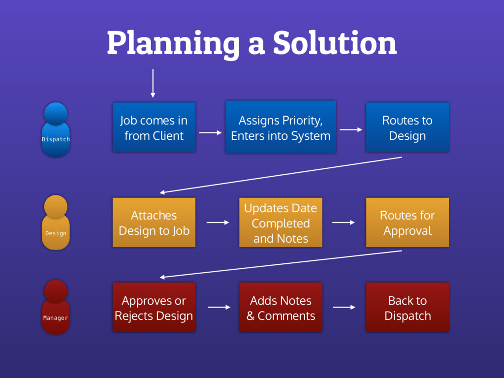 Planning a Solution Dispatch Design Manager Job...
