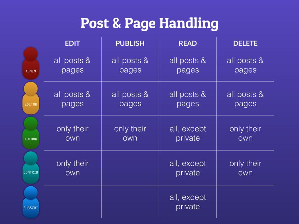 Post & Page Handling SUBSCRI CONTRIB AUTHOR EDI...