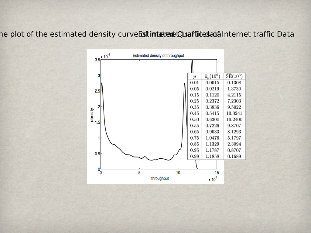 he plot of the estimated density curve of inter...