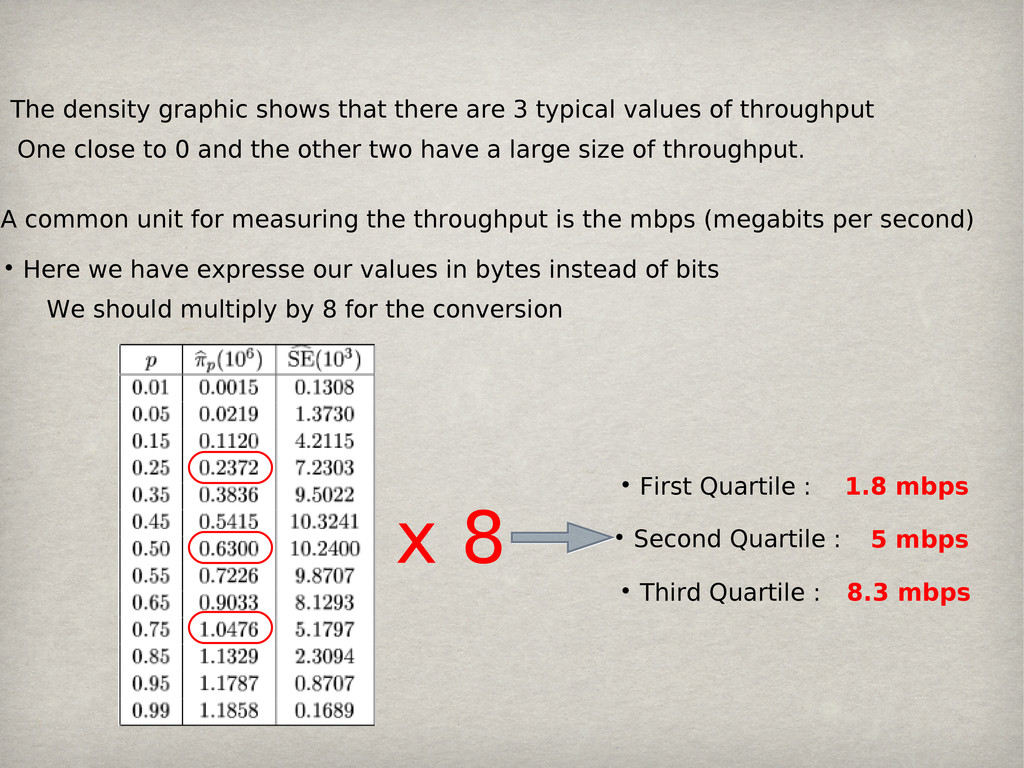 • The density graphic shows that there are 3 ty...