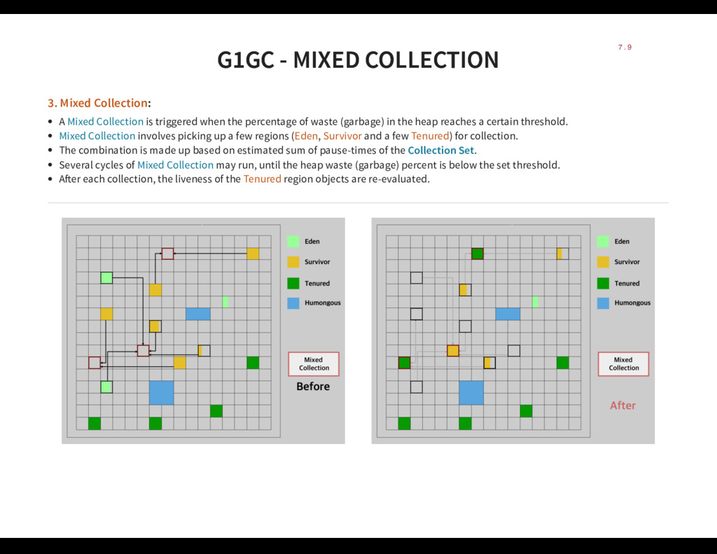 G1GC - MIXED COLLECTION G1GC - MIXED COLLECTION...