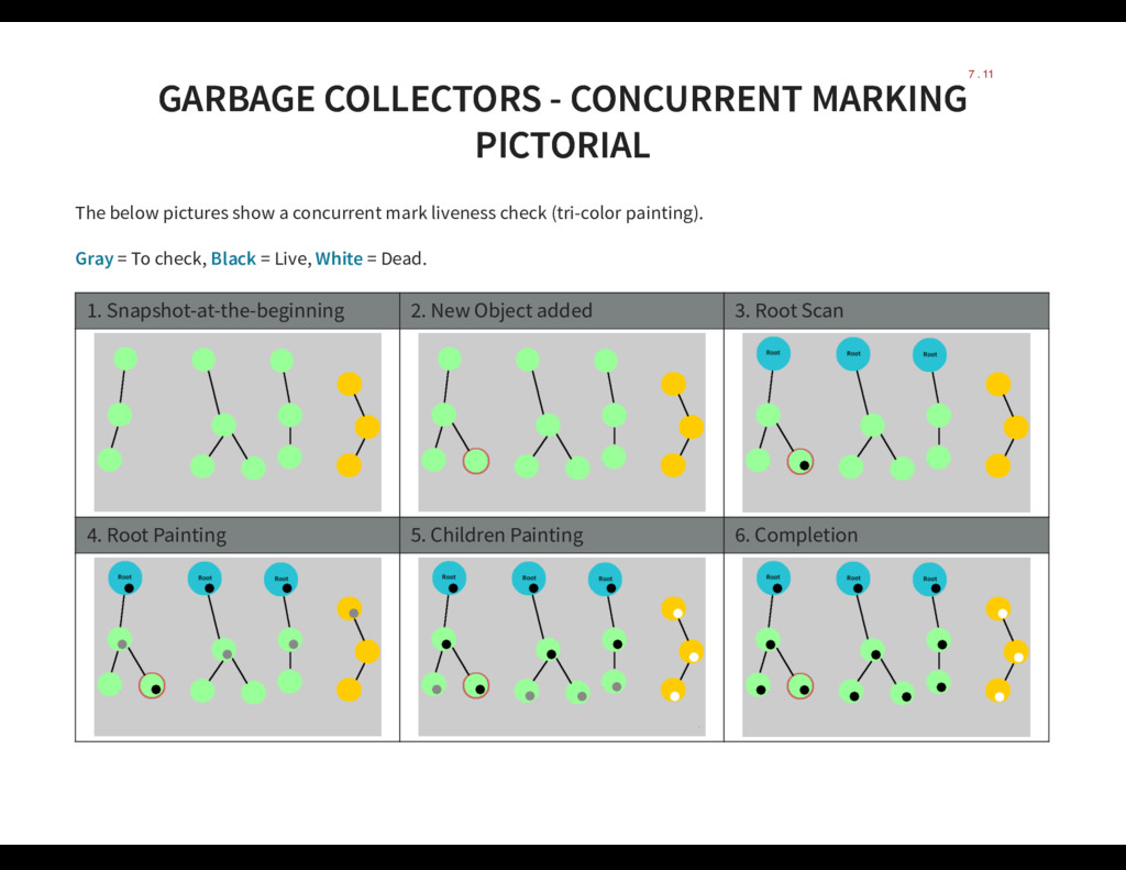 GARBAGE COLLECTORS - CONCURRENT MARKING GARBAGE...