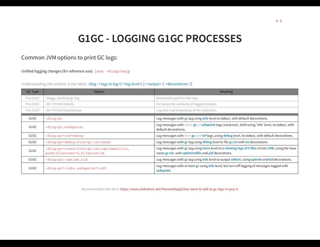 G1GC - LOGGING G1GC PROCESSES G1GC - LOGGING G1...