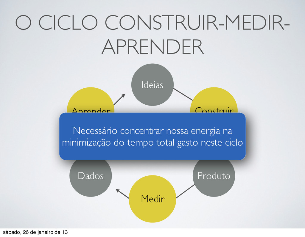 O CICLO CONSTRUIR-MEDIR- APRENDER Ideias Dados ...