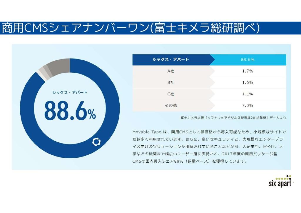 商用CMSシェアナンバーワン(富士キメラ総研調べ)