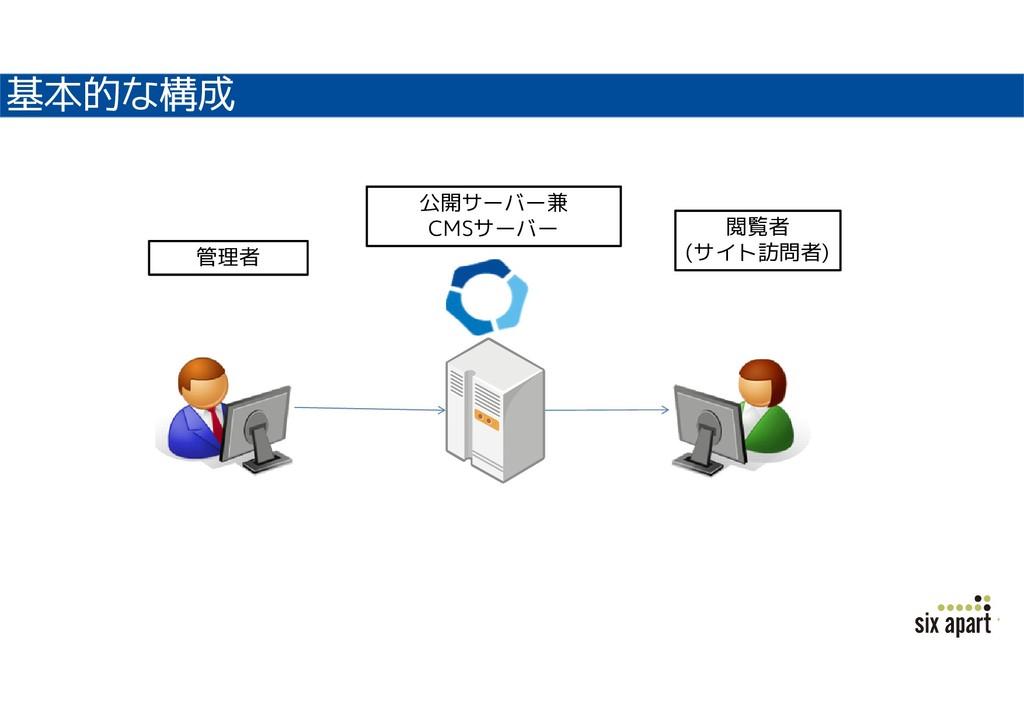 基本的な構成 公開サーバー兼 CMSサーバー 管理者 閲覧者 (サイト訪問者)