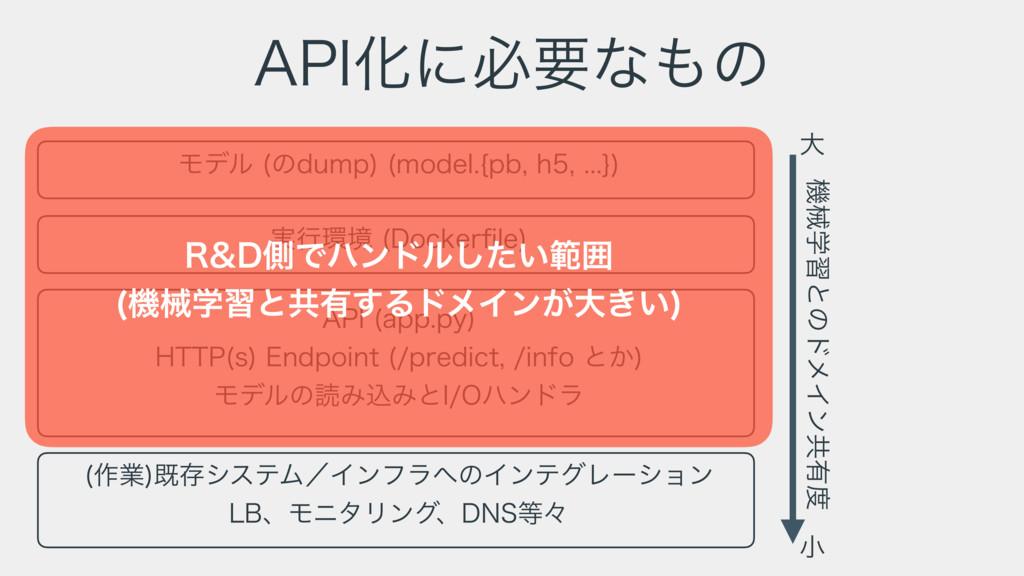 """""""1*Խʹඞཁͳͷ Ϟσϧ ͷEVNQ  NPEFM\QCI^  """"1..."""