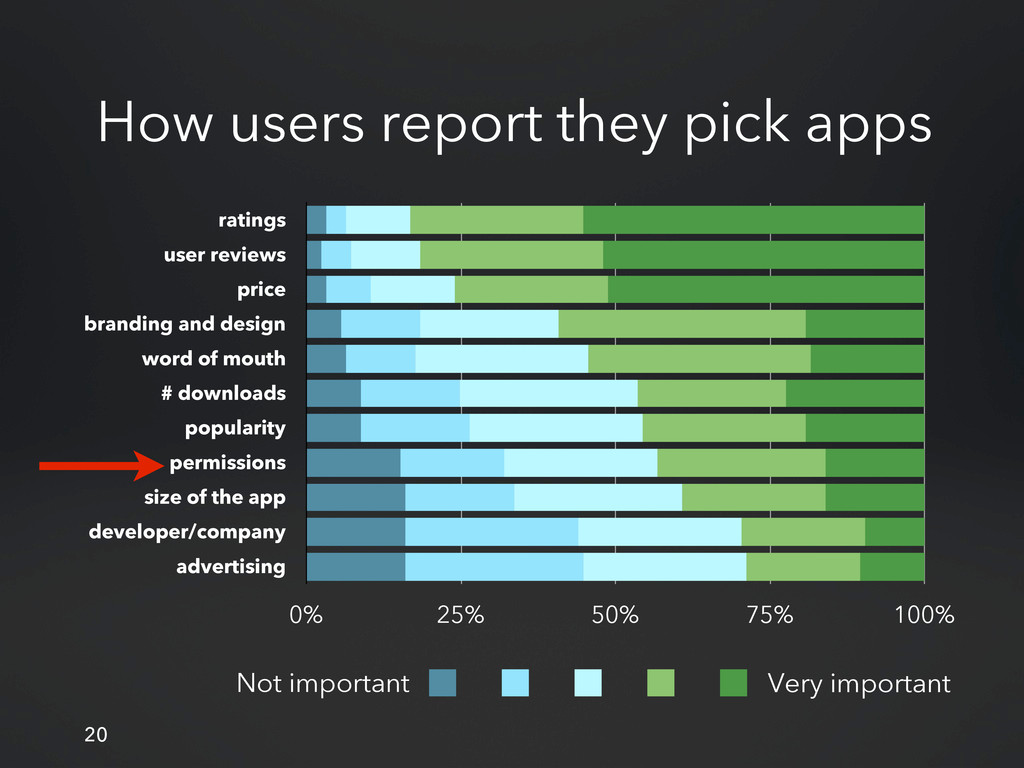 20 How users report they pick apps ratings user...