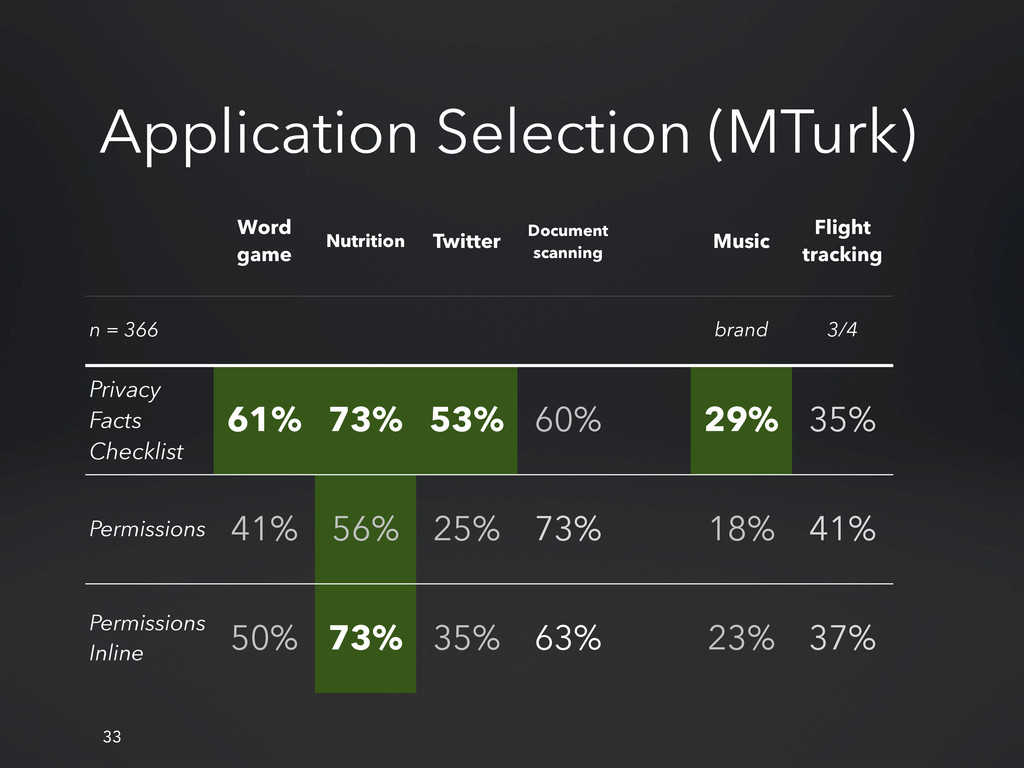 Application Selection (MTurk) 33 Word game Nutr...