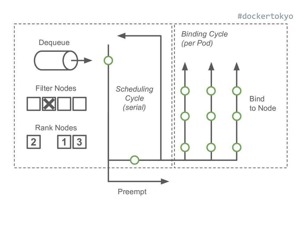 2 1 3 Rank Nodes Filter Nodes Dequeue Preempt B...
