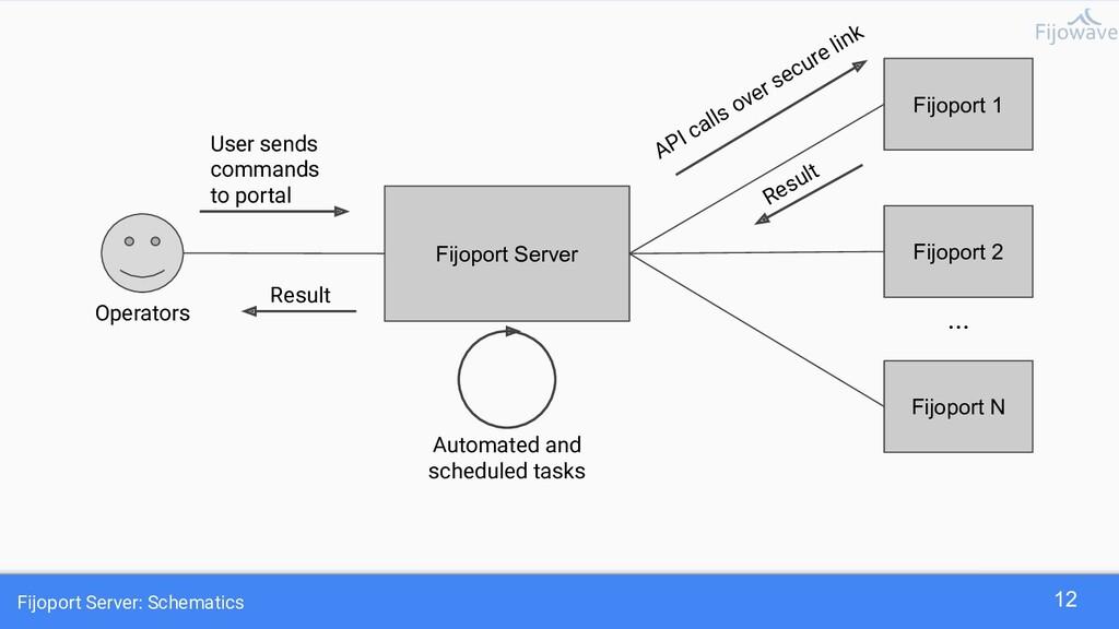 Fijoport Server: Schematics 12 Fijoport 1 Fijop...