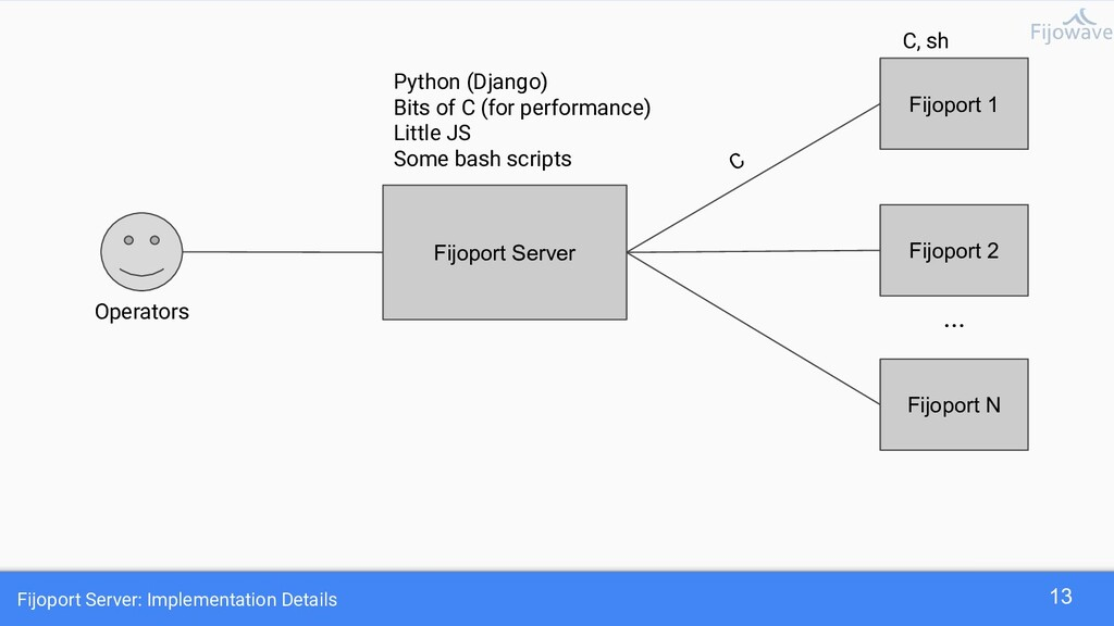 Fijoport Server: Implementation Details 13 Fijo...