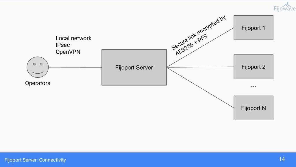 Fijoport Server: Connectivity 14 Fijoport 1 Fij...