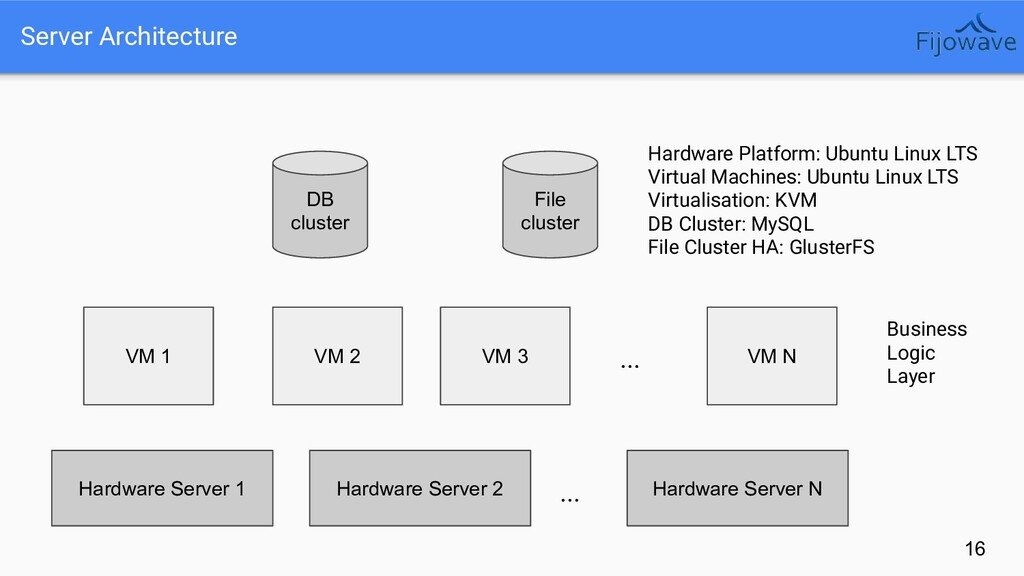 16 Server Architecture Hardware Server 1 Hardwa...