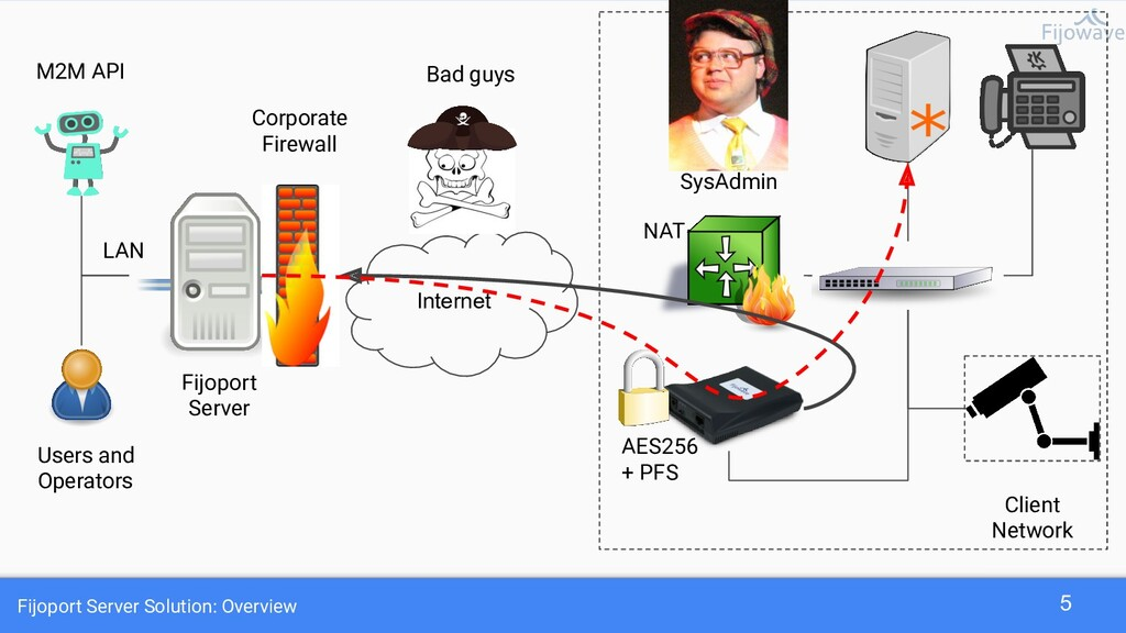 Fijoport Server Solution: Overview 5 Internet B...