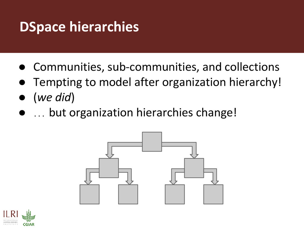 ● Communities, sub-communities, and collections...