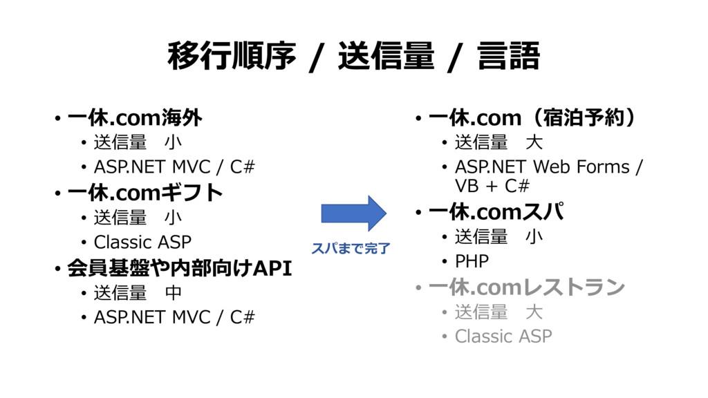 移行順序 / 送信量 / 言語 • 一休.com海外 • 送信量 小 • ASP.NET MV...