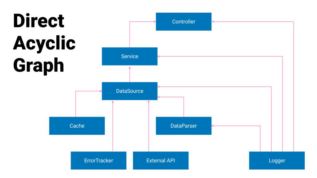 Logger Controller Service DataSource DataParser...