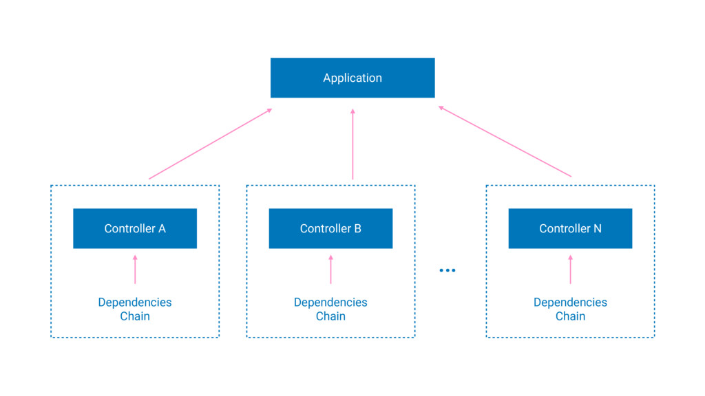 Dependencies Chain Controller A Dependencies Ch...