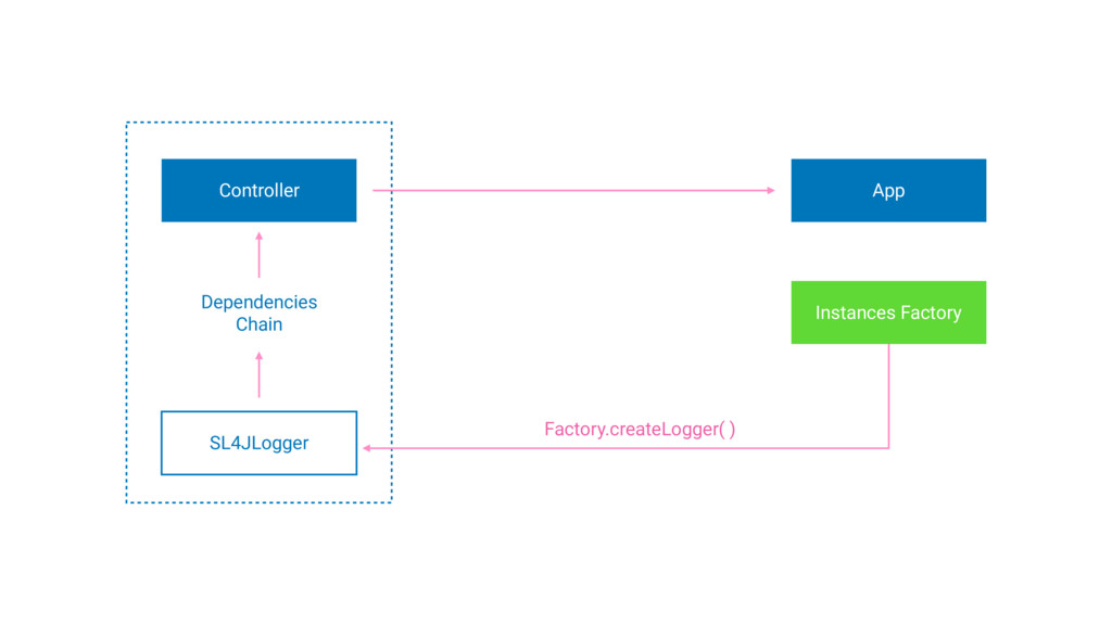 Dependencies Chain App Controller Instances Fac...
