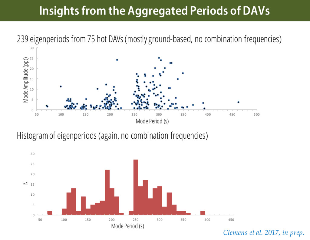 239 eigenperiods from 75 hot DAVs (mostly groun...