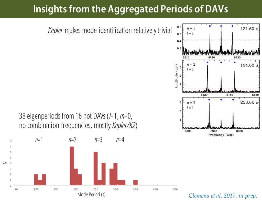 38 eigenperiods from 16 hot DAVs (l=1, m=0, no ...