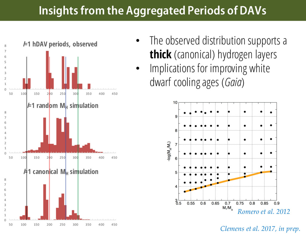 • The observed distribution supports a thick (c...