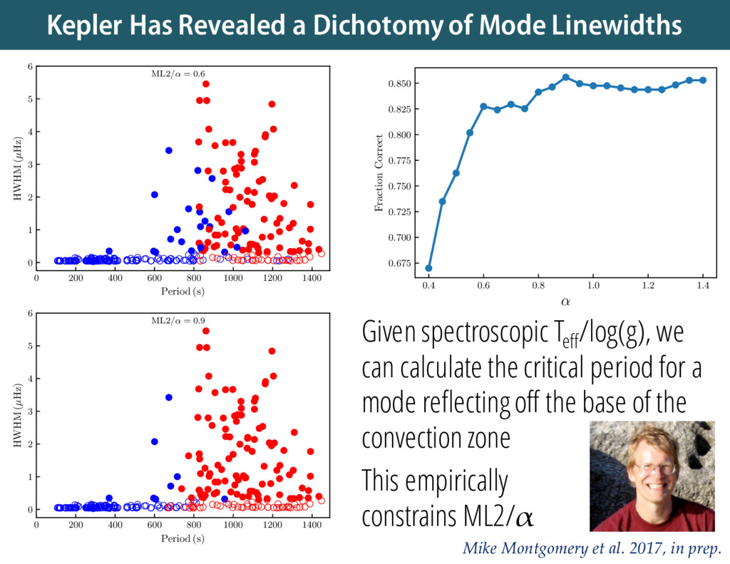 Kepler Has Revealed a Dichotomy of Mode Linewid...
