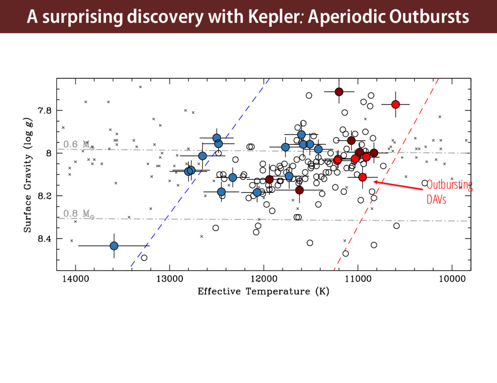 A surprising discovery with Kepler: Aperiodic O...