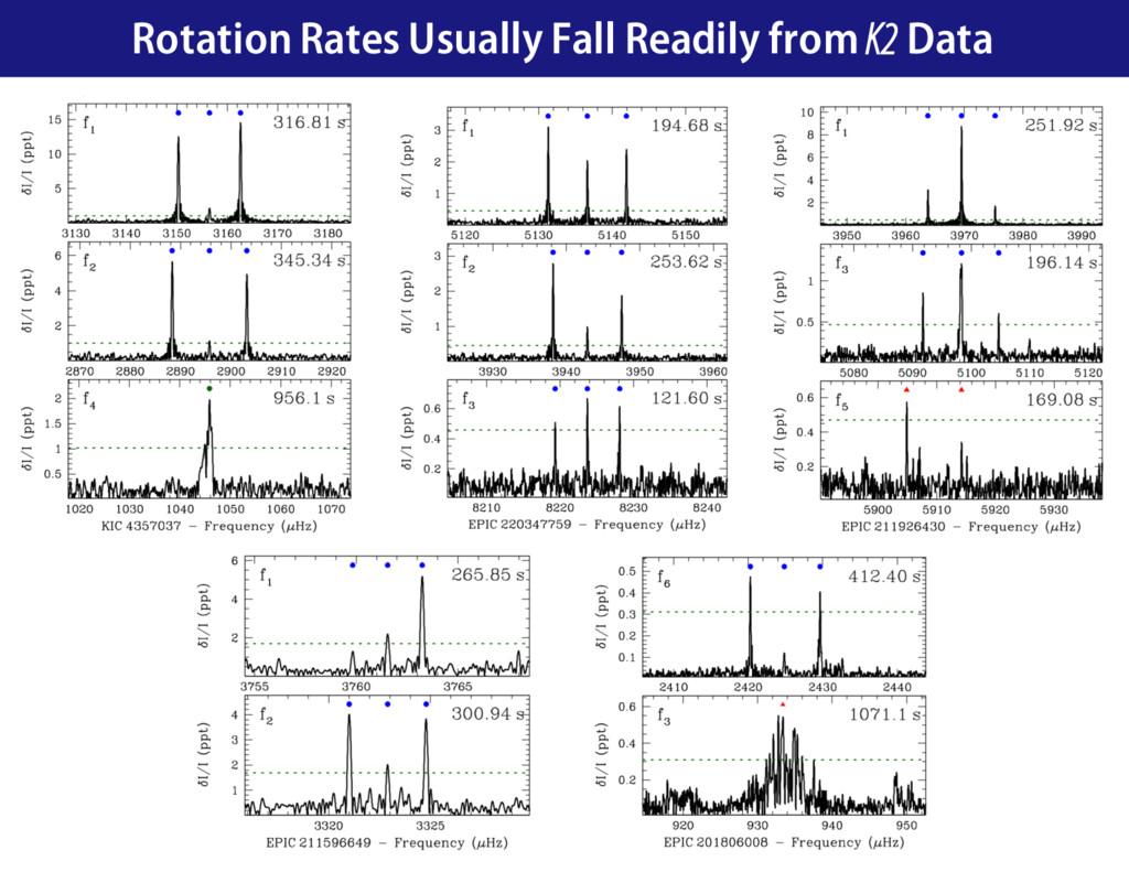 Rotation Rates Usually Fall Readily from K2 Data