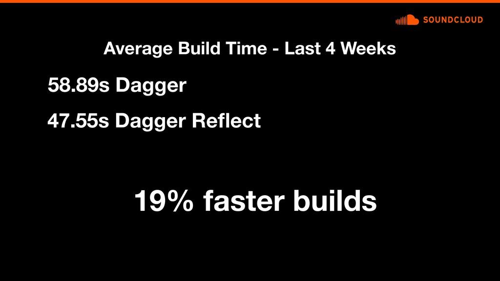 58.89s Dagger 19% faster builds 47.55s Dagger R...