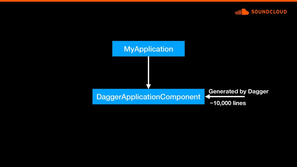 MyApplication DaggerApplicationComponent Genera...