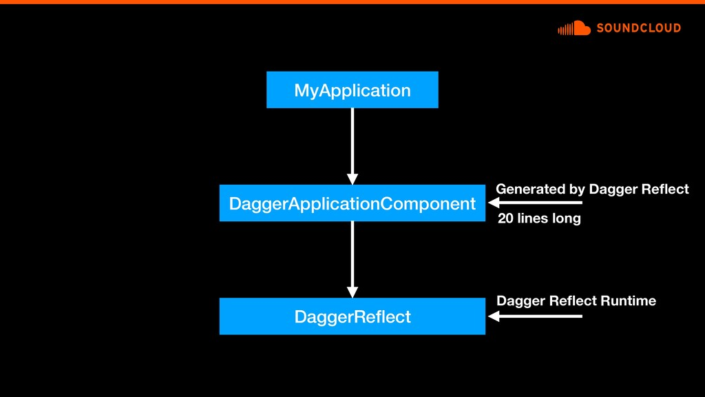 MyApplication DaggerApplicationComponent Genera...
