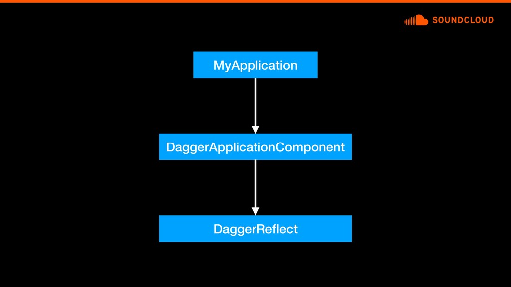 MyApplication DaggerApplicationComponent Dagger...