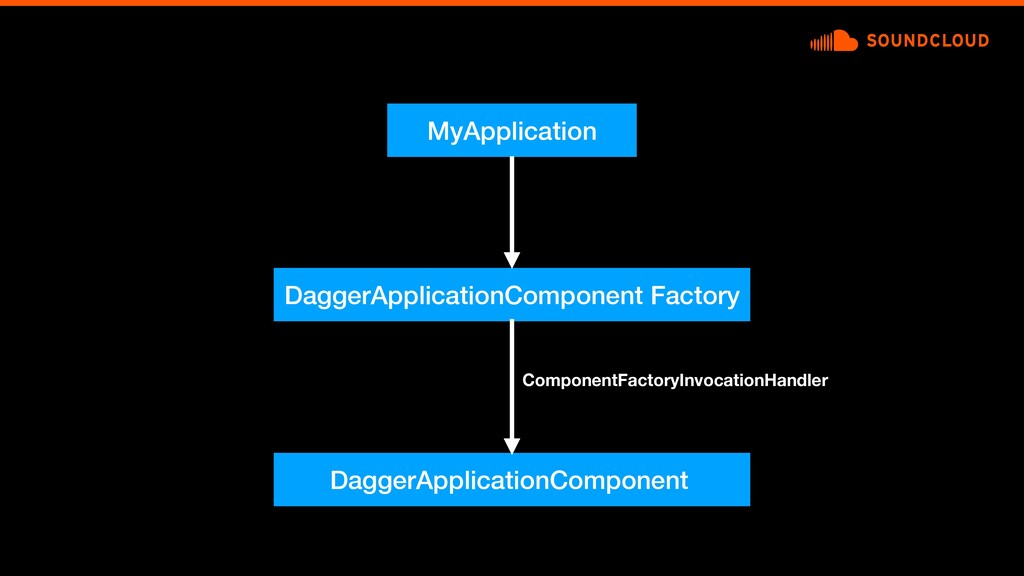 MyApplication DaggerApplicationComponent Factor...