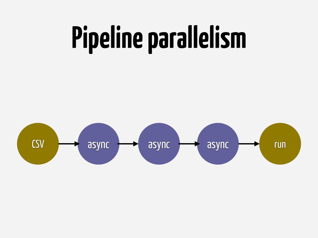Pipeline parallelism async CSV async async run