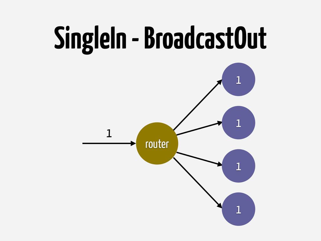SingleIn - BroadcastOut router 1 1 1 1 1