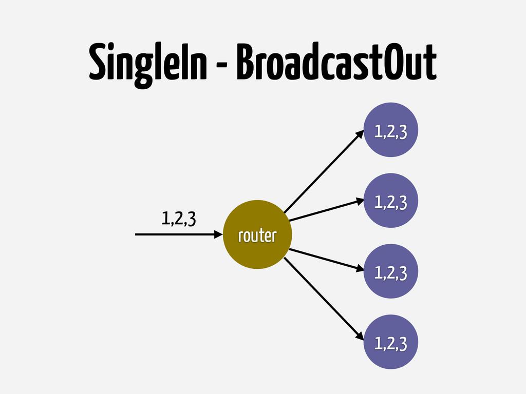 SingleIn - BroadcastOut router 1,2,3 1,2,3 1,2,...